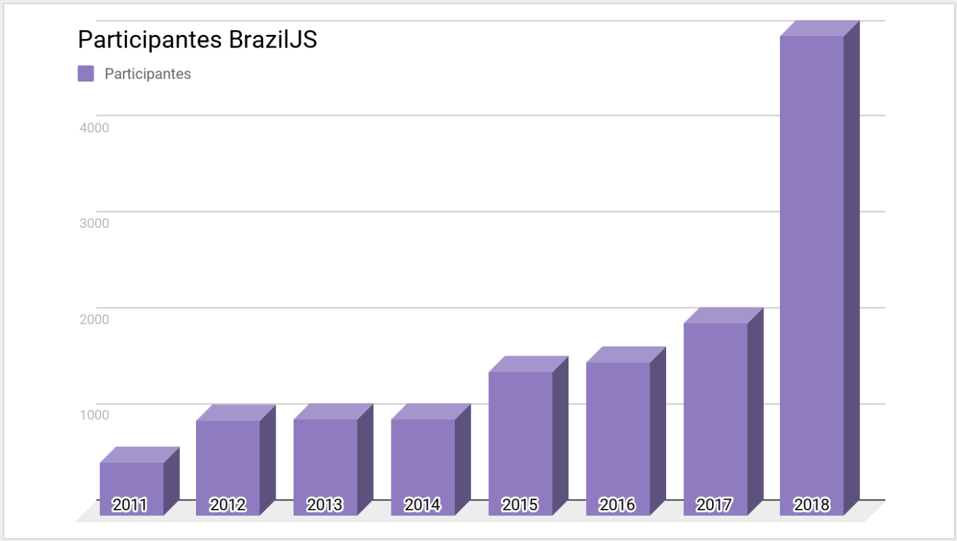 Projeção crescimento BrazilJS 2018