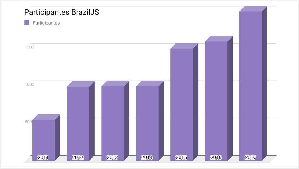Crescimento BrazilJS Conf