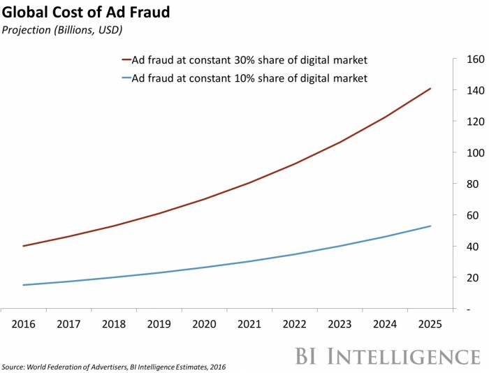 Custo em fraudes na publicidade