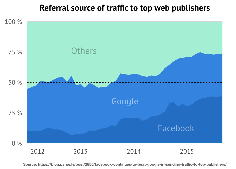Gráfico mostrando uso dos navegadores entre 2009 e 2018